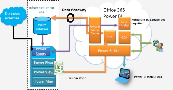 Microsoft Power BI Architecture